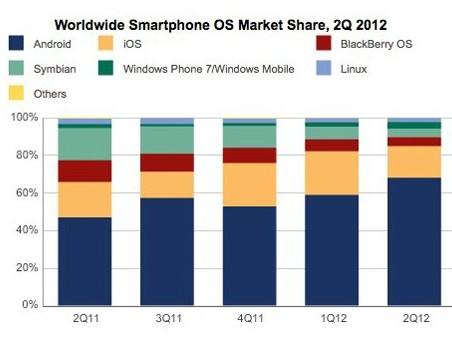 Android dosáhl na 68 % celého trhu